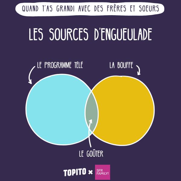 infographie_freres_soeurs_engueule