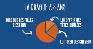 une_drague_ages