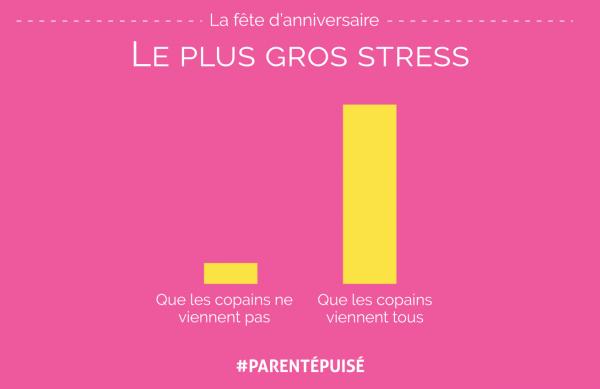 ANNIV-GROS-STRESS