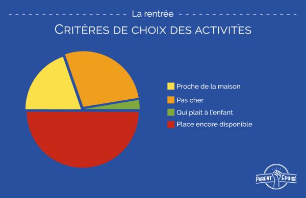 choix-des-activités-2