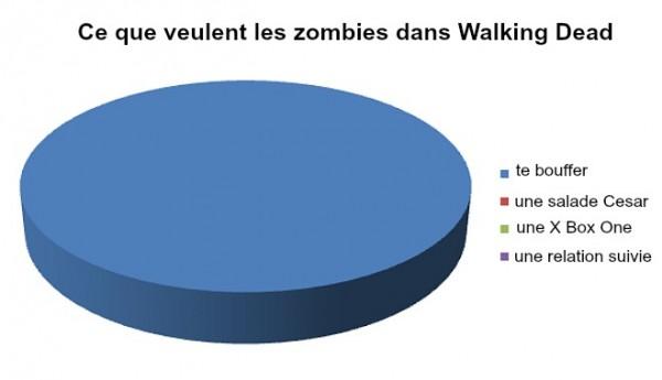 walking dead-graph