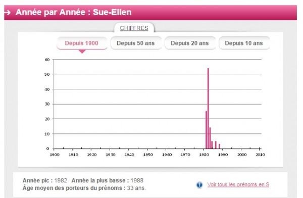 Sue-Ellen