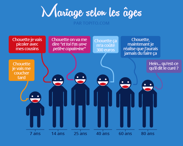 Infographie_MARIAGE-04