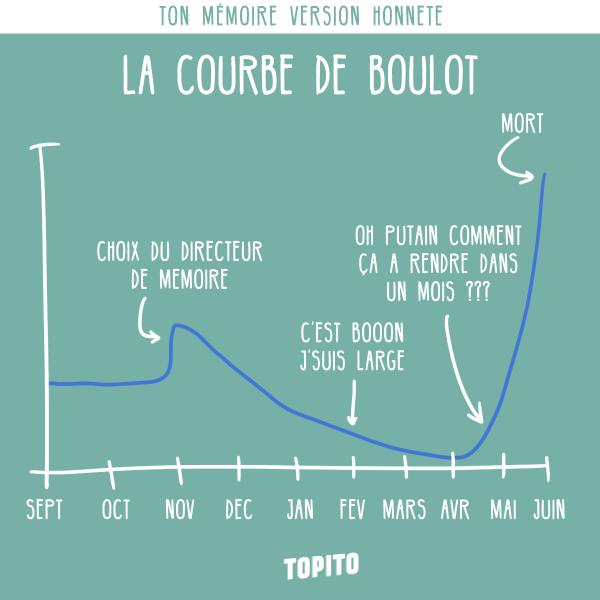 infographie_memoire_courbe-taf